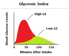 Low Glycemic Index Diet Plan, Low Glycemic Giets, Low Glycemic Diet Food Index