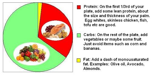 The Zone Diet Meal Plans, Zone Diet Menus
