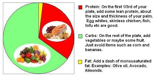 The Zone Diet Meal Plans, Zone Diet Menus
